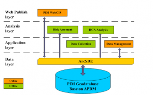PetroChina's PIM software system based on APDM.