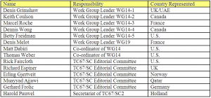 Table 1: List of Work Group Leaders, Coordinators and Editorial Committee Members and Represented Countries for the Development of the ISO 21809 Standards.