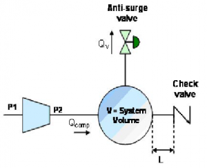 Figure 4. Basic Fixed Volume Model Is Used To Determine Downstream Piping System Volume And Valve Sizing Criteria.