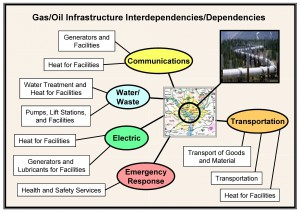 Gas/Oil Infrastructure Interdependencies/Dependencies