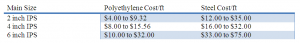 """Average Cost per ft to Install Gas Distribution Mains. (Source: Tubb, Rita, """"43rd Annual Pipe Report -- Gas Demand, Maintenance Projected to Drive Distribution Spending,"""" <em>Pipeline & Gas Journal</em>, Dec. 2008.)"""
