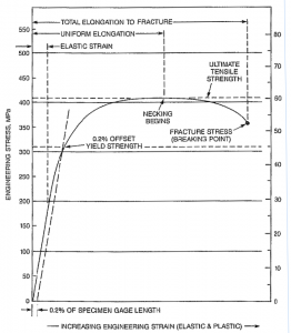 Figure 1: Stress/Strain Diagram For Complete History Of A Metal Tension Test Specimen From The Start Of Loading And Carried To The Breaking Point.