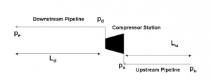 Figure 1:  Pipeline Schematic.