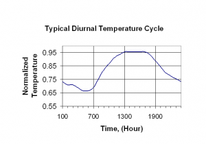 Figure 4: Daily variation in ambient temperature.