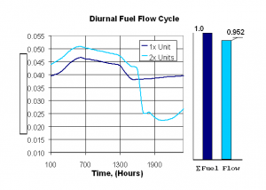 Figure 5: Fuel flow over a single daily temperature cycle. Note that the dual unit option actually uses 4.8% less fuel in a single day despite the initial setback in unit efficiency.