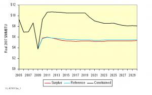 Figure 4: Henry Hub Spot Prices by Scenario.