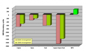 Figure 8: Cost Comparison.