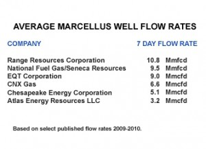 Marcellus Well Flow Rates
