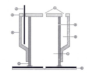 "1.	Holes For Filling / Emptying / Over Potential And Temperature Measurement.<br /> 2.	4 x Platinised Titanium Anodes In Anode Compartment.<br /> 3.	Blank Sealed Anolyte And Catholyte Chamber Tops.<br /> 4.	 4"" X 3"" PVC Reducing Socket<br /> 5.	3"" PVC Pipe.<br /> 6.	Test Specimen.<br /> 7.	Catholyte Chamber.<br /> 8.	Anolyte Chamber.<br /> 9.	8 off 2mm Ø Catholyte / Anolyte Bridging Holes with porous ceramic plugs"
