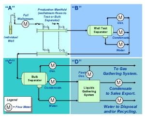 Allocation Flow Measurement
