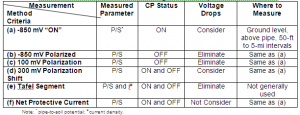 Table 1:  Historical methods of measuring the level of Cp in NACE RP/SP 0169.
