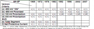Table 2: Comparison of historical CP criteria in NACE RP/SP 0169.
