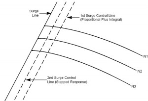 Protecting A Centrifugal Compressor From Surge