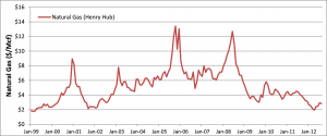 Exhibit 5: Henry Hub Price Natural Gas 1999-2012 (mcf)