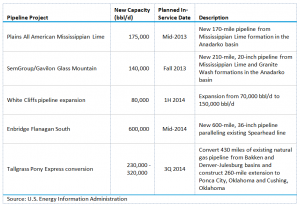 Table 4. New Pipeline Projects Delivering Crude Oil to Cushing, OK (2013-2014)