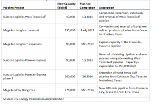 Table 5. Planned New Pipelines from the Permian Basin to the Gulf Coast