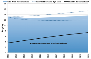 WCSB Production Forecast.      Source: Canada National Energy Board.