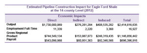 "Source: ""Economic Impact of the Eagle Ford Shale,"" UTSA"
