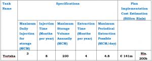 Natural Gas Underground Storage Plans