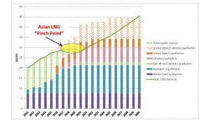 Forecast Asia-Pacific LNG supply and demand. Credit: CERI