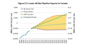 Canadian pipeline net exports under four scenarios. Credit: CERI