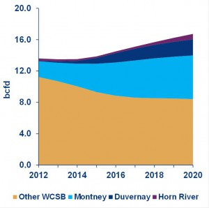 WCSB gas production is predicted to increase. Credit: Wood Mackenzie.