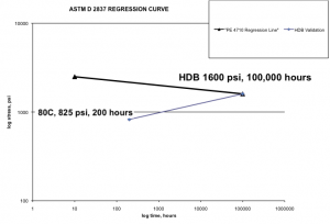 Figure 2: ASTM D 2837 validation of 1600 psi HDB.
