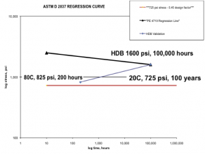 Figure 3: 725 psi/20º C stress line.