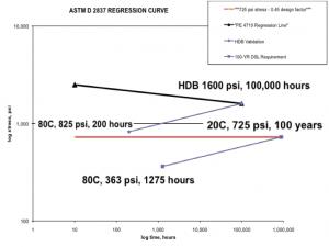 Figure 4: Bidirectional shift of 20º C/725 psi/100 years.