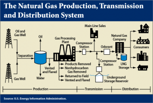 Figure 3: Natural gas supply chain schematic