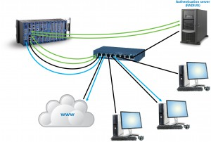 Using IEEE 802.1X, each device on the network must identify itself to an authentication server.