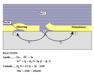 Figure 2: The influence of cations under disbonding coating.
