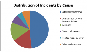 The frequency of causes of incidents involving gas transmission pipelines.