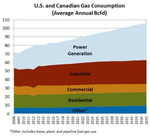 U.S. and Canadian Gas Consumption (Average Annual Bcf/d)