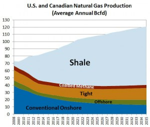 U.S. and Canadian: Natural Gas Liquid Production (Average Annual Million Bcf/d)