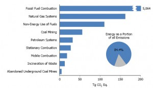 2012 energy-related greenhouse gas sources.