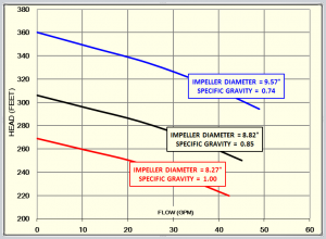 The constant speed different impeller diameter chart. (Example: at 30 gpm, the different impellers produced 100 psi).
