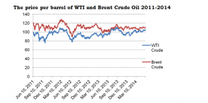 The price per barrel of WTI and Brent Crude Oil 2011-2014
