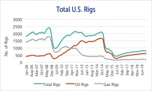 Rigs are expected to fall to 384 in July 2016.