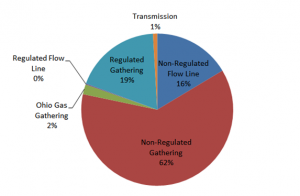 Building A Risk Model For Midstream Shale Gas Assets